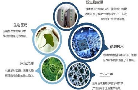 """合成生物学面临安全挑战 专家提出""""中国方案"""""""