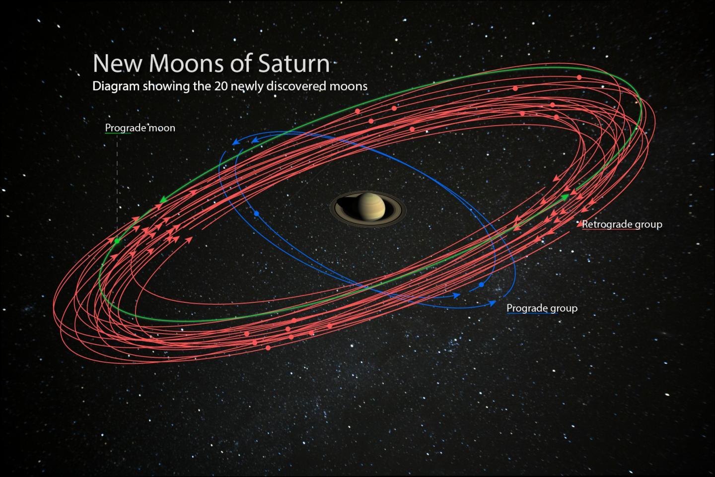 """超越木星,土星加冕太阳系""""卫星之王"""""""