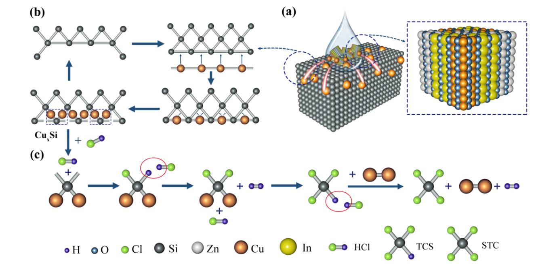 我国Cu基多元复合金属氧化物介晶材料的普适性合成及其催化应用研究取得新突破