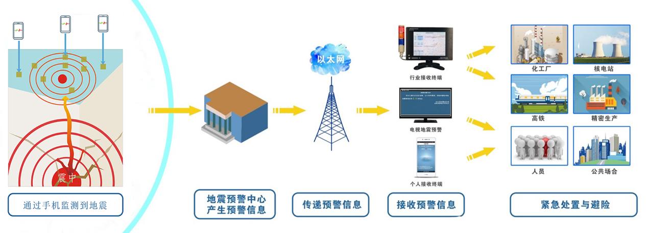 手机变身移动地震监测站?智能手机内置加速度传感器感应震动