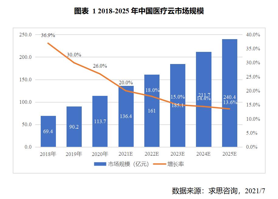 2021年医疗云规模或将达136.4亿元 整体发展态势良好