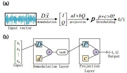 机器学习提高量子比特读取效率,抑制串扰影响