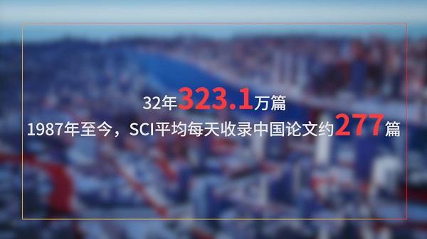 32年323.1万篇,1987年至今,SCI平均每天收录中国论文约277篇